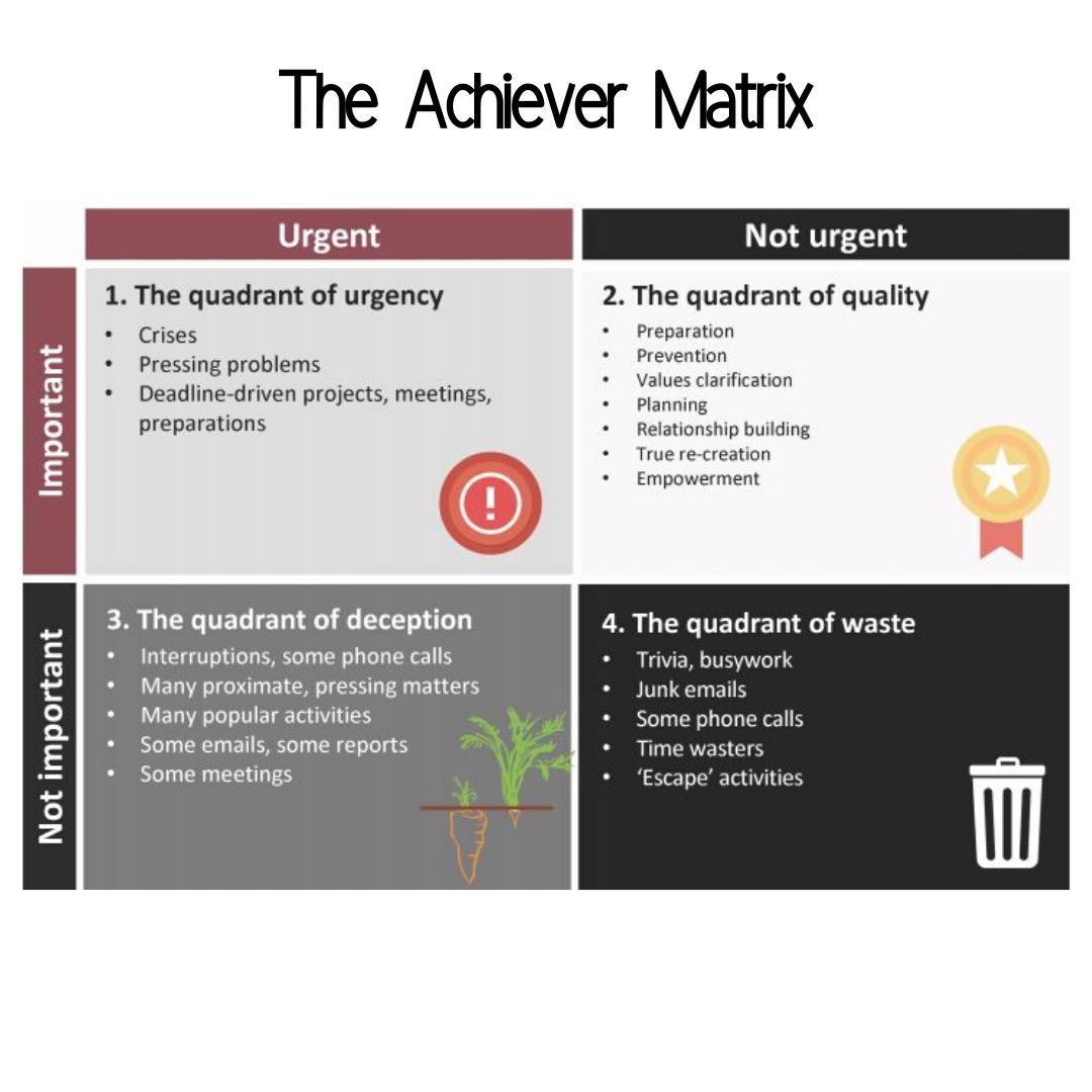 The Achiever Matrix (1)